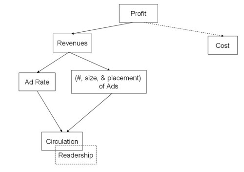 shmula.com, jack welch, the boston globe, six sigma, lean, profit tree