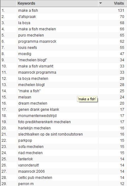 Lijst van zoektermen