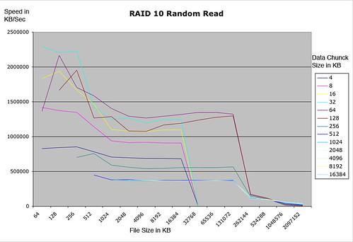 Raid10-random-read.jpg