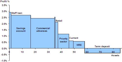 Product profitability variwide