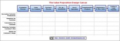 business model design template