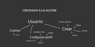 Diseño centrado a la accion de minid
