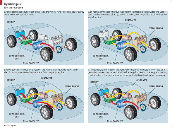 Problems With Using Electric Cars