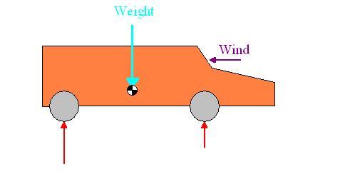 Peso en los ejes con rozamiento del aire