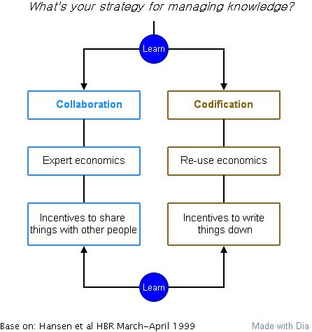 知识管理的两种策略(新)