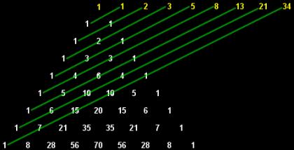 El triángulo de Pascal y la sucesión de Fibonacci | Gaussianos