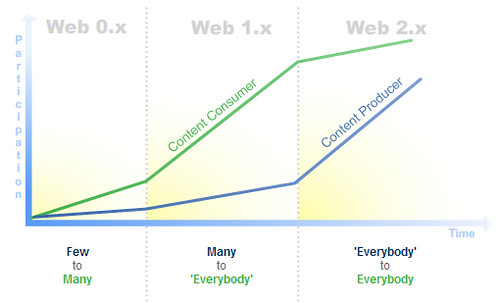 Internet Web 0.x to Web 2.0