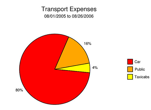 Pie chart of transport expenses