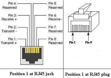 Where is pin 1 at RJ45 jack and RJ45 plug