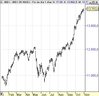Ibex35 indice bolsa Madrid