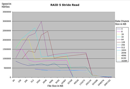 Raid5-strided-read.jpg
