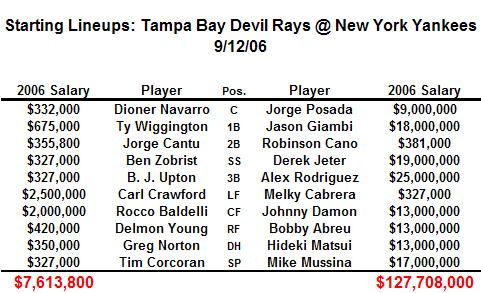 Do The Devil Rays Even Have A Chance Against The Yankees?