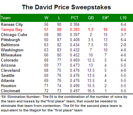 [THE HANGOVER] The David Price Sweepstakes