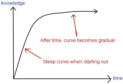 Graph of Learning Curve