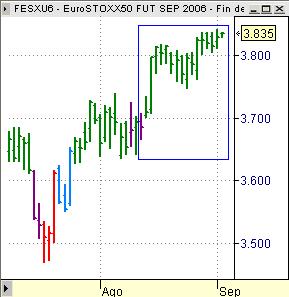 EuroStoxx50 FESX chart tres últimas semanas