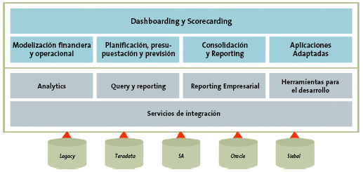 Dashboards y Scorecards