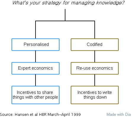 知识管理的两种策略