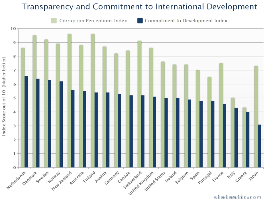 Transparency & Commitment to International Development