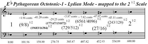 EFlatPythagoreanOctotonic-1LydianModeMappedToTheSquareRootOf2