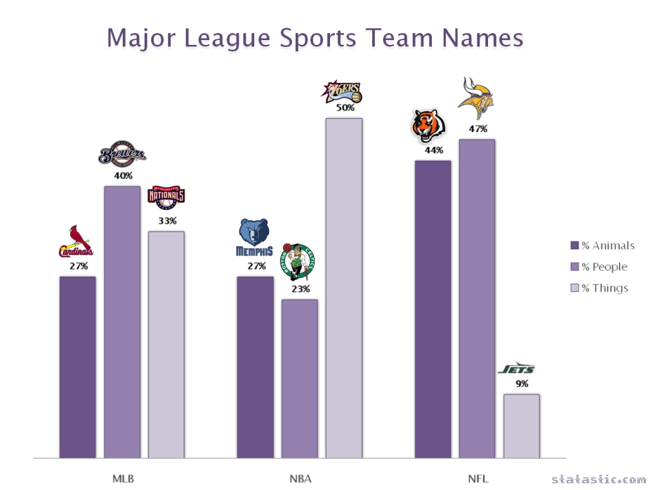 Major League Sports Team Names: Animal, People or Thing?