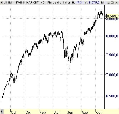 SSMI indice bolsa Suiza