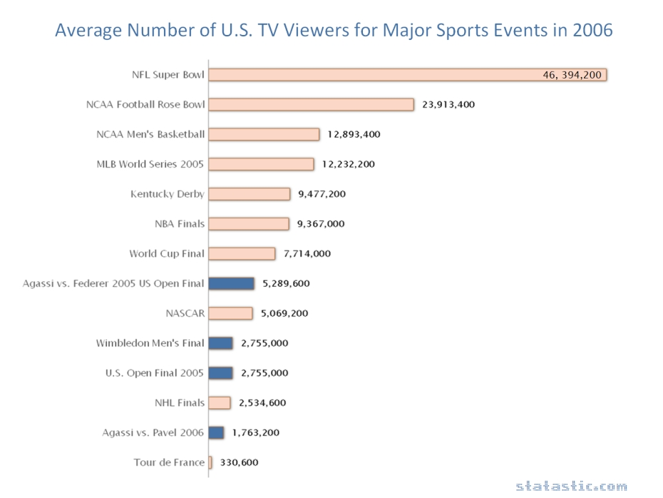 Average Number of U.S. TV Viewers for Major Sports Events in 2006