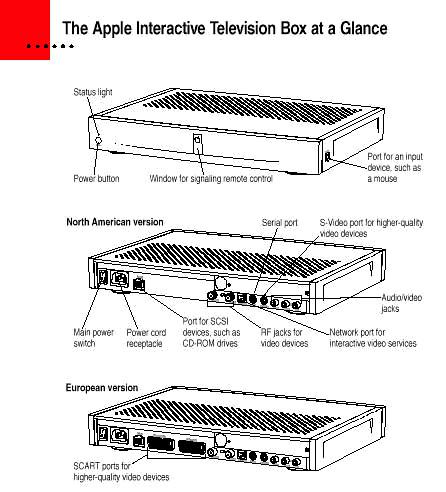 Apple iTV 1995