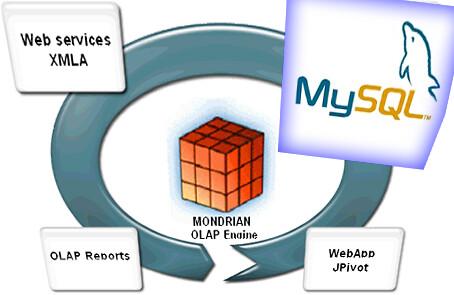 OLAP-MySQL
