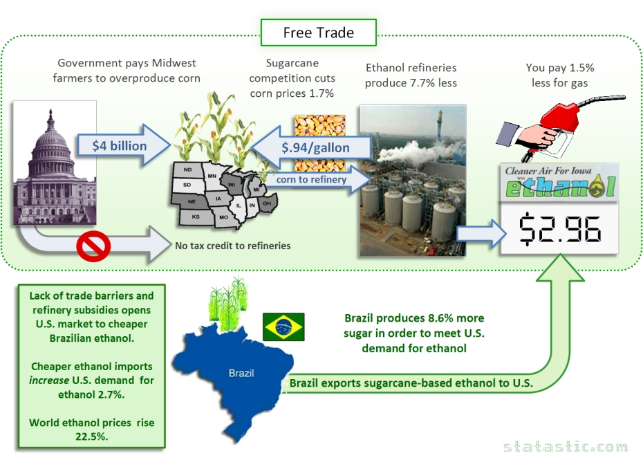 Ethanol Production and Consumption without Current Trade Barriers or Tax Credits