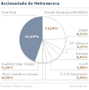 Accionariado Metrovacesa
