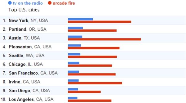 Google Trends (U.S.): TV on the Radio vs. Arcade Fire