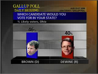 Gallup 9/6 poll Brown-Dewine