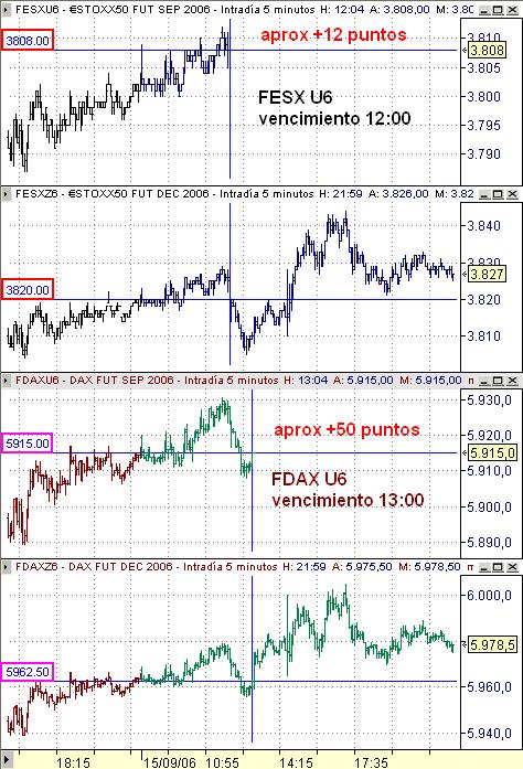 Vencimiento U6 a Z6 en EuroStoxx y Dax