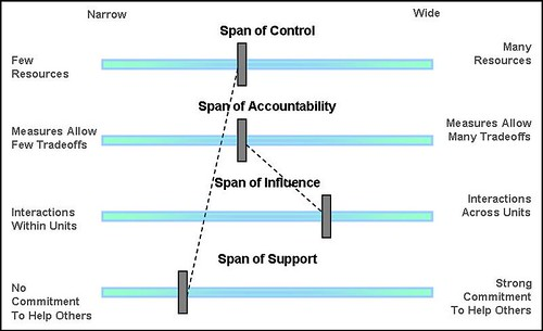 Kinetic shift the process owner role making it stick are typically team leadsmiddle managers with moderate span of control as process owners they are not only accountable for successful execution of the publicscrutiny Image collections