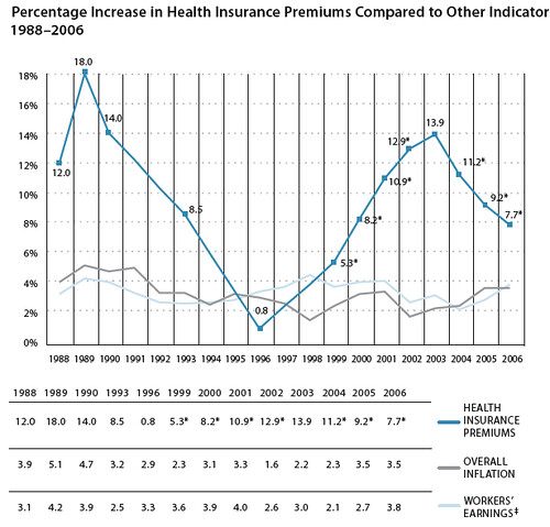 health care wage inflation comparison Kaiser Family Foundation