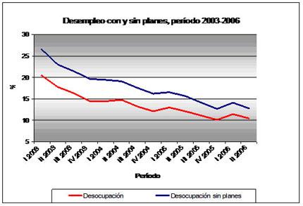 Gráfico Nº1- Desempleo con y sin planes, período 2003-2006