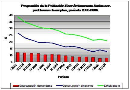 Gráfico Nº3- Proporción de la Población Económicamente Activa con problemas de empleo, período 2003-2006.