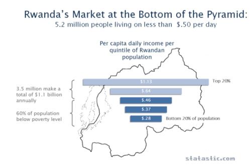 Rwanda's Market at the BOP