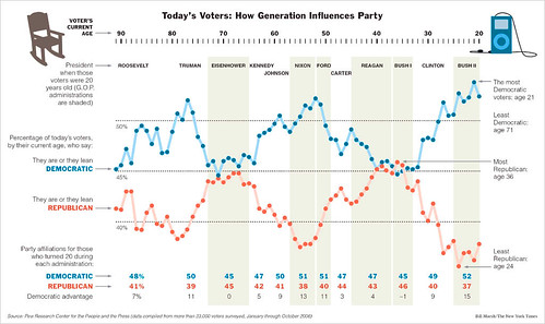 Party Affiliation by Generation