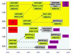行動電話核心晶片發展技術藍圖